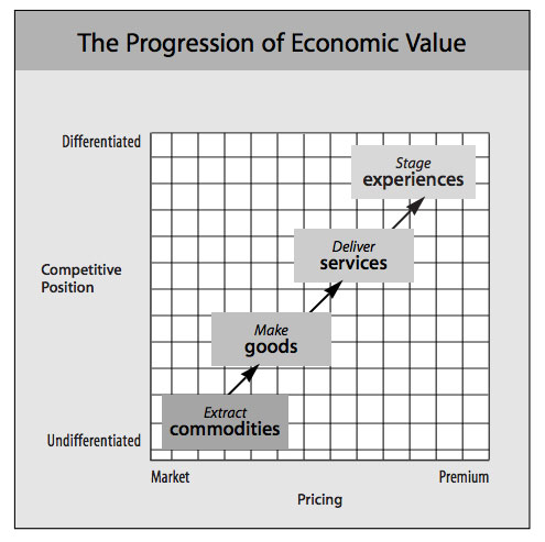 progression-of-economic-value-f1a61a3b4ef7f40e5e8c19ae826397c5